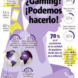 Le donne gamer: qualche dato