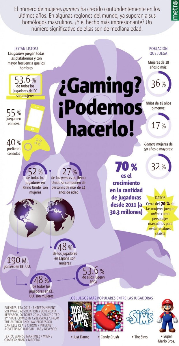 gaming-donne